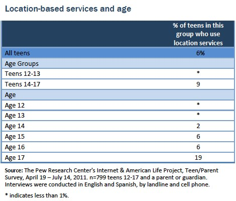 Location based servives and age