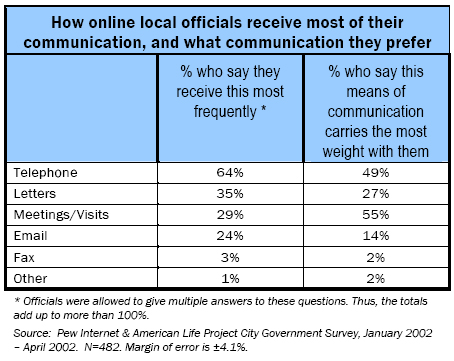 How online local officials receive most of their communication, and what communication they prefer
