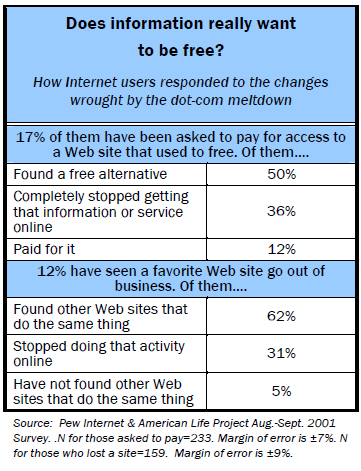 Does information really want to be free?