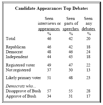 Candidate appearances top debate
