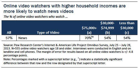 Higher income online video watchers are more likely to watch news videos