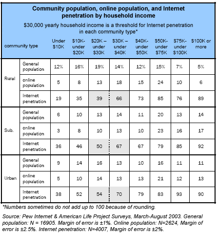 Community population, online population, and Internet penetration by household income