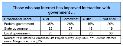 Broadband users who say the internet has improved interaction