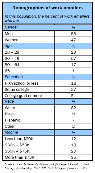 Demographics of work emailers