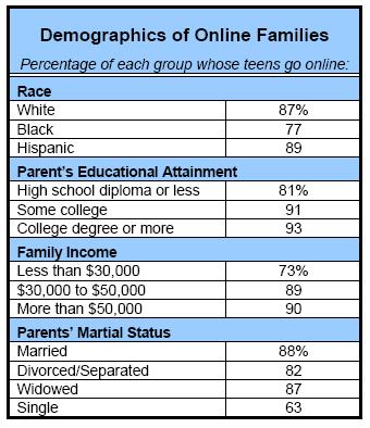 Demographics of Online Families