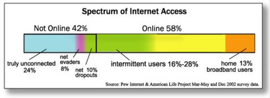 Spectrum of internet access