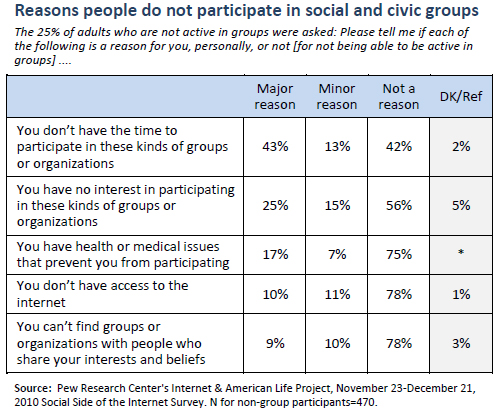 Reasons people do not participate in social and civic groups