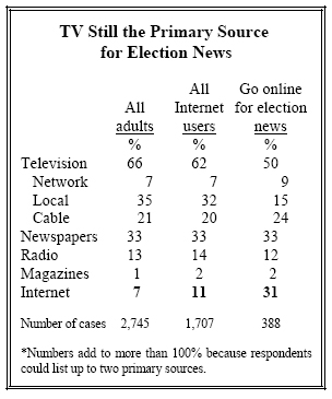 TV still primary source for Election News