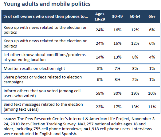 Young adults and mobile politics