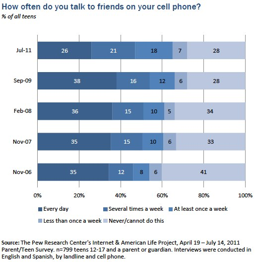 How often talk to friends on cell