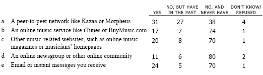 DL5 Do you CURRENTLY download music files from any of the following places…