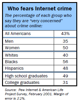 Who fears internet crime