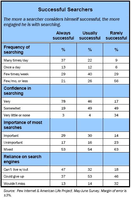 Successful searchers