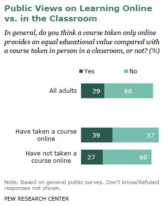 Public Views on Learning Online vs. in the Classroom