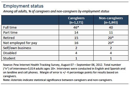 Appendix 3_Employment status