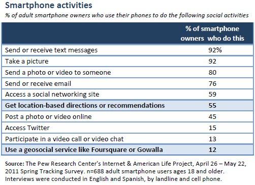 Smartphone activities (all)