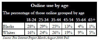 Online use by age