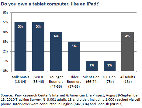 iPads and tablet computers