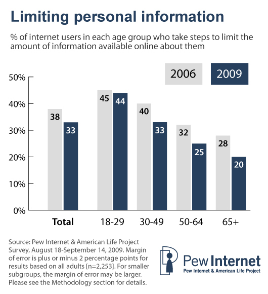 Limiting personal information