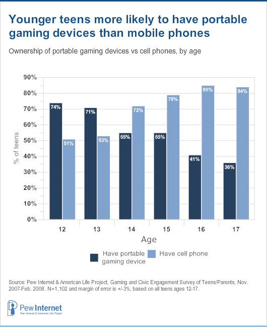 ea3c64985 Teens and Mobile Phones Over the Past Five Years  Pew Internet Looks ...
