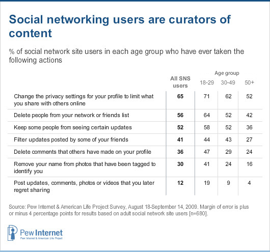 SNS users are curators of content