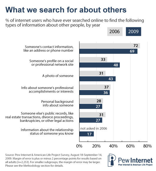 What we search for about others
