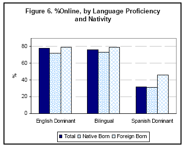 Percent online by language