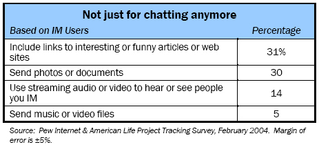Not just for chatting anymore