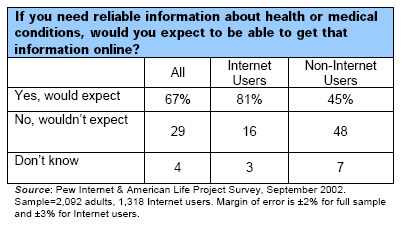 If you need reliable information about health or medical conditions, would you expect to be able to get that information online?