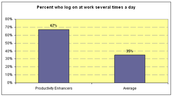 Productivity Enhancers online several times a day