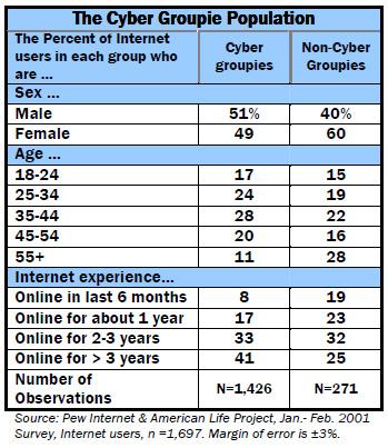 Demographics: The Cyber Groupie Population