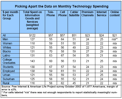 Picking Apart the Data on Monthly Technology Spending