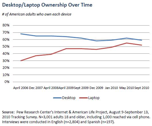 Desktop/laptop ownership over time