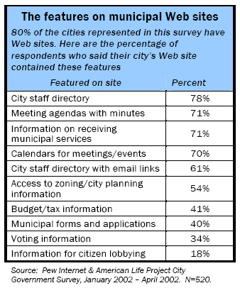The features on municipal Web sites: 80% of the cities represented in this survey have Web sites. Here are the percentage of respondents who said their city's Web site contained these features