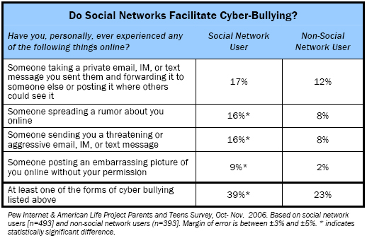 Do social networks facilitate cyberbullying?