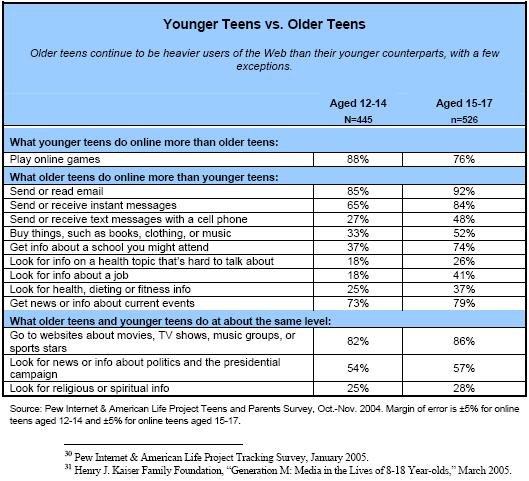 Younger vs Older