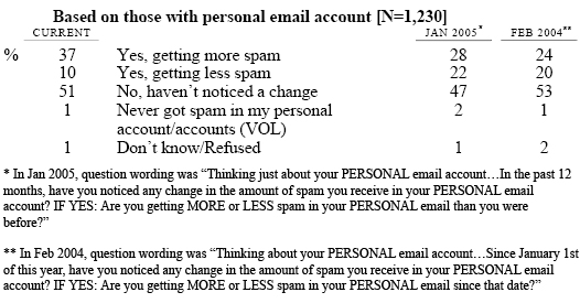 Thinking just about your PERSONAL email account…In the past 12 months, have you noticed any change in the amount of spam you receive in the INBOX of your PERSONAL email account? IF YES: Are you getting MORE or LESS spam in the INBOX of your PERSONAL email than you were before?