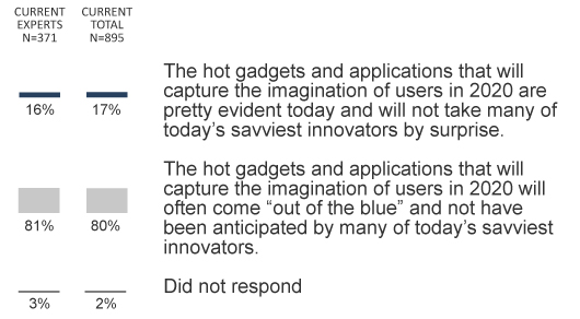 q3: Innovation will continue to catch us by surprise