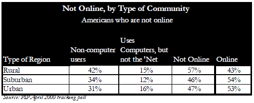 Not online by type of community