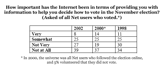How important has the Internet been in terms of providing you with information to help you decide how to vote in the November election?