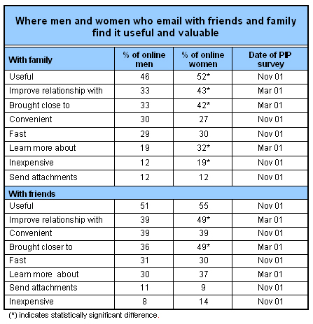 Where men and women who email with friends and family find it useful and valuable