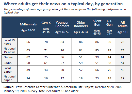 News sources in a typical day, by generation