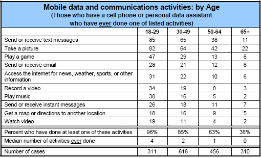 Activities by age (ever)