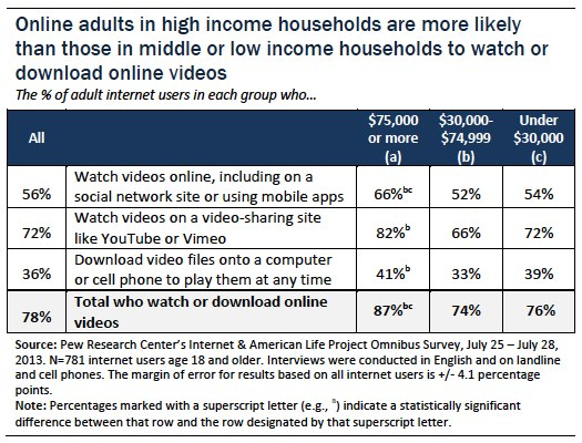 Online adults in high income households more likely to watch or download online videos
