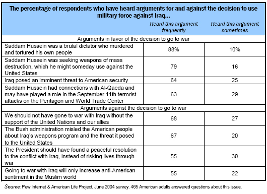 Arguments about the war in Iraq