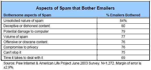 Aspects of spam that bother emailers