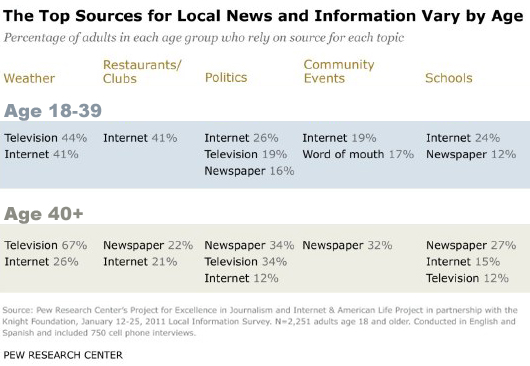 Top sources by age