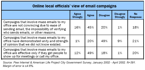 Online local officials' view of email campaigns
