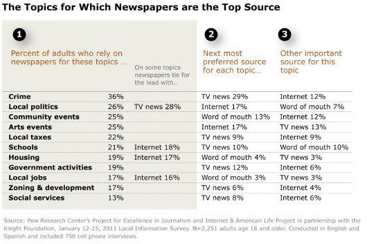 Part 3: The role of newspapers | Pew Research Center