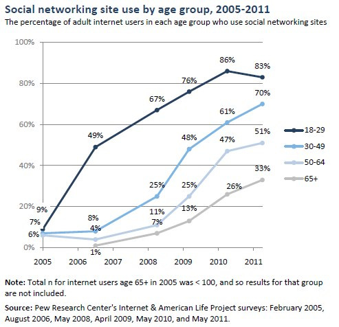 Social networking site use by age group, 2005-2011